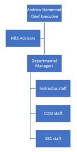 Health & Safety Organisational Chart