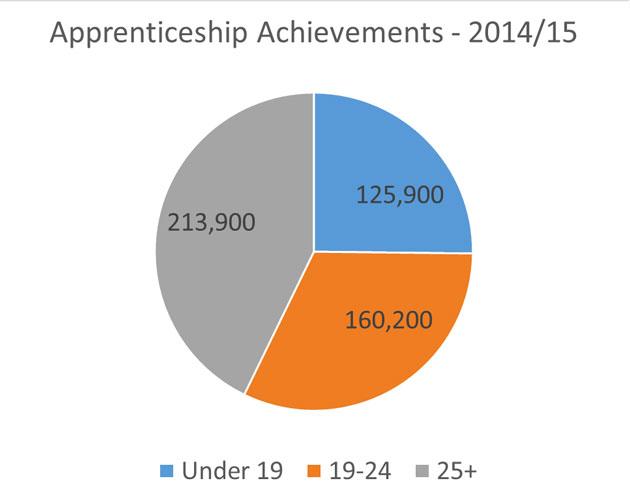 Apprenticeship Achievements