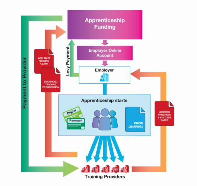 Apprenticeship Funding